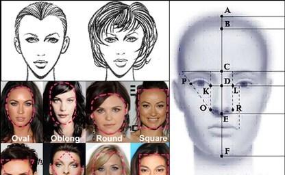 Подбор прически в зависимости от формы лица